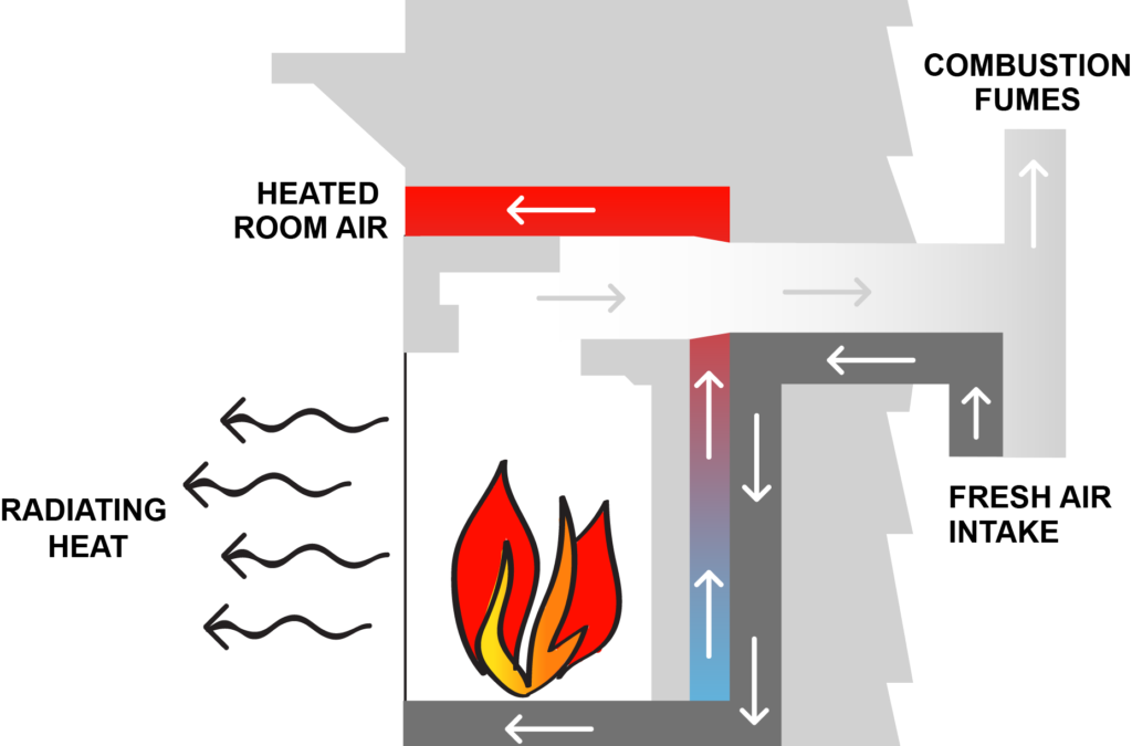 What is the Difference Between Vented and Ventless Gas Fireplaces?